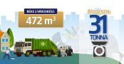 Hírkép: Legutóbb 31 tonna lomtól szabadult meg Dunaújváros- a város tisztítása folytatódik